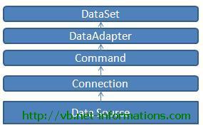 What is ADO NET Dataset