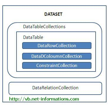 What Is Ado Net Dataset